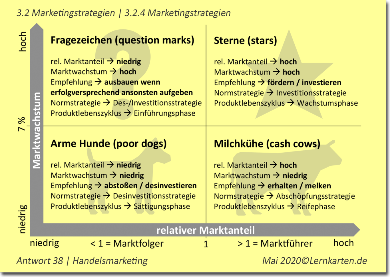 Handelsmarketing Handelsfachwirt Beispielkarte1
