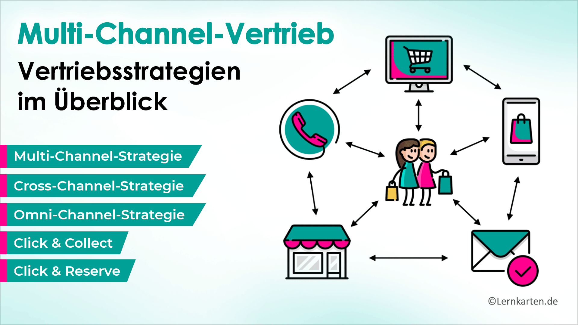 Multi-Channel-Strategien-Handelsfachwirt-IHK