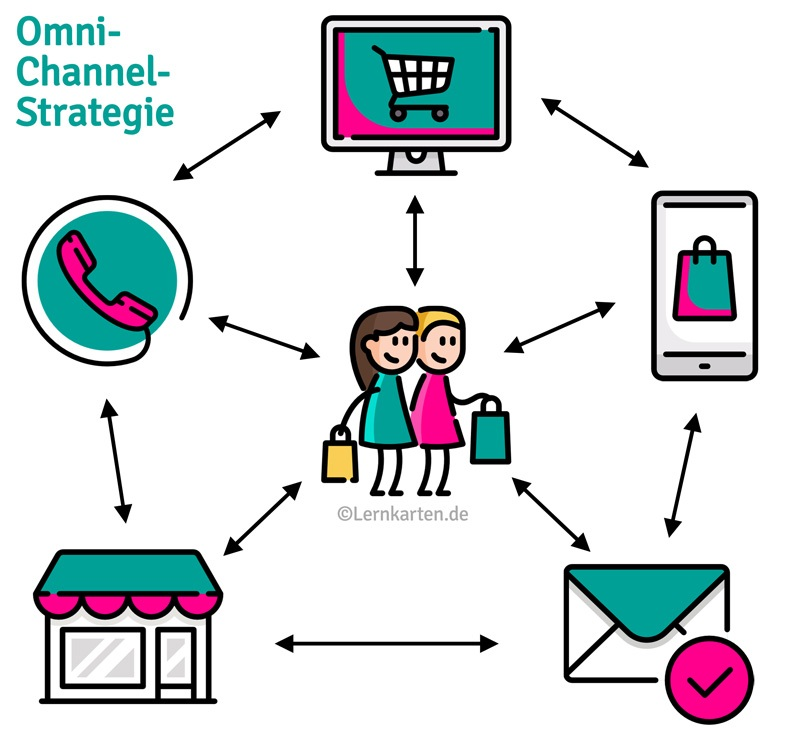 Omni-Channel-Strategie-Handelsfachwirt-IHK