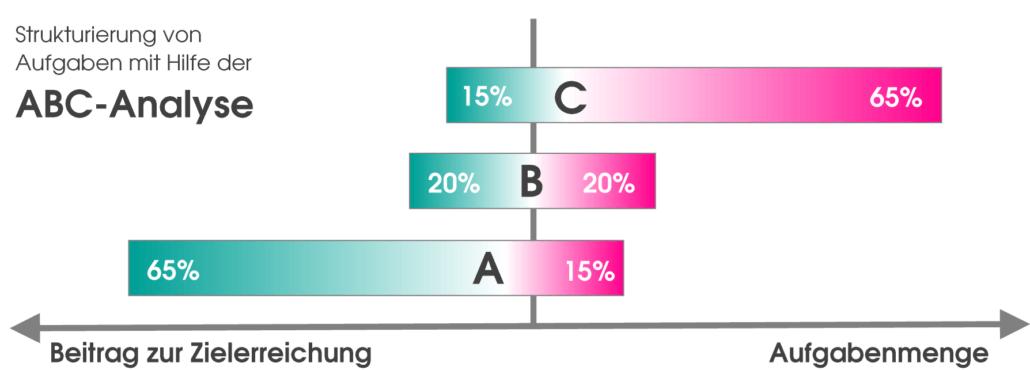 Zeitmanagement Selbstmanagement Aufgabenstrukturierung ABC-Analyse Handelsfachwirt IHK