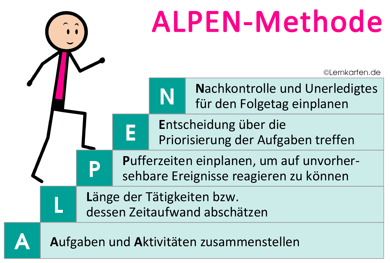 Zeitmanagement Selbstmanagement ALPEN-Methode