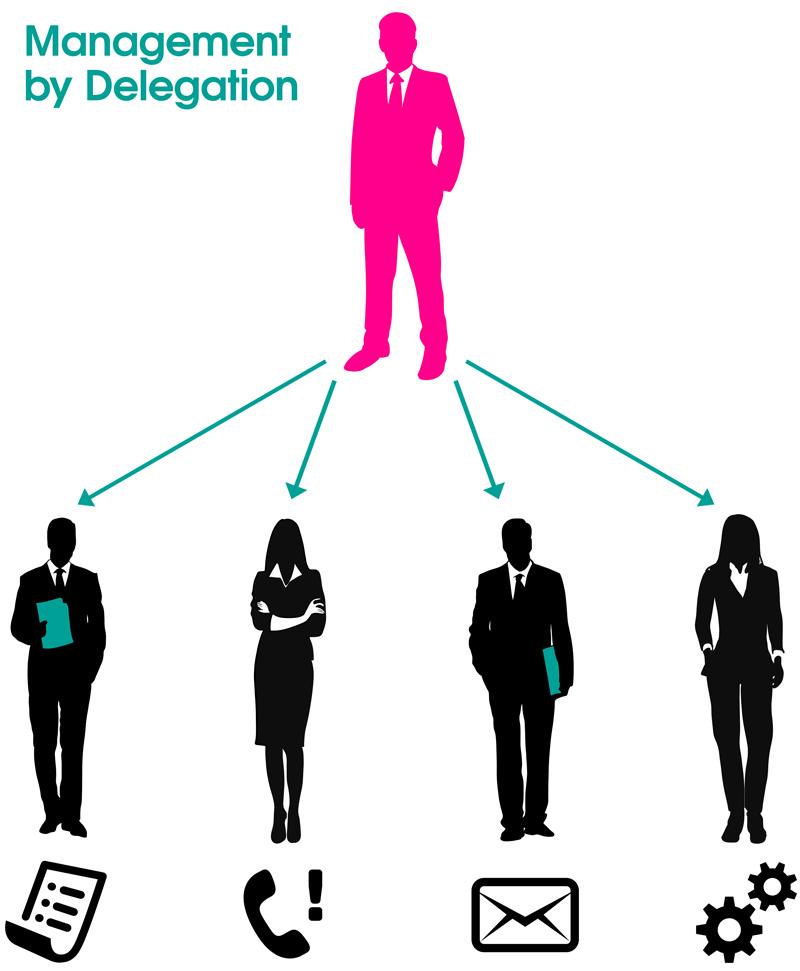 Management by Delegation MbD
