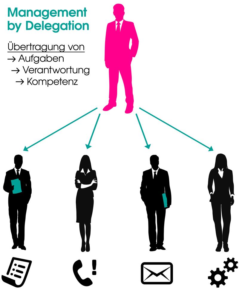 Management by Delegation Handelsfachwirt Wirtschaftsfachwirt