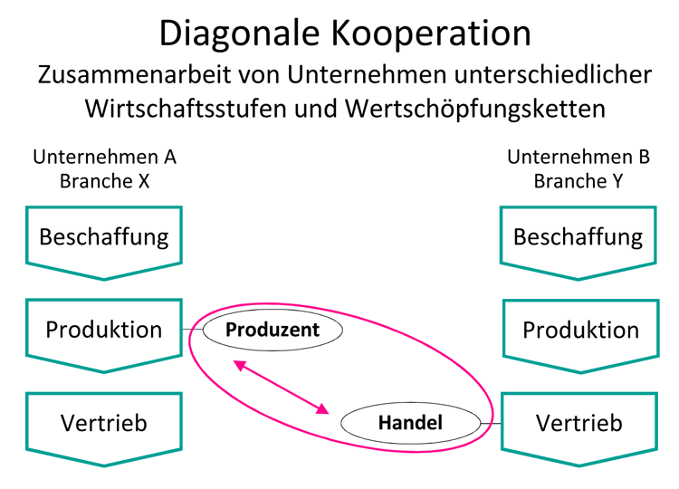 Diagonale-Laterale-Kooperation-HFW