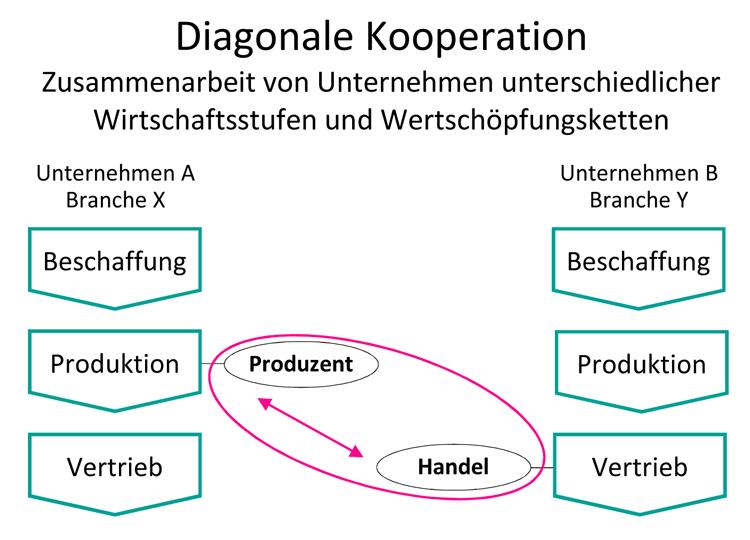 Diagonale-Laterale-Kooperation-HFW