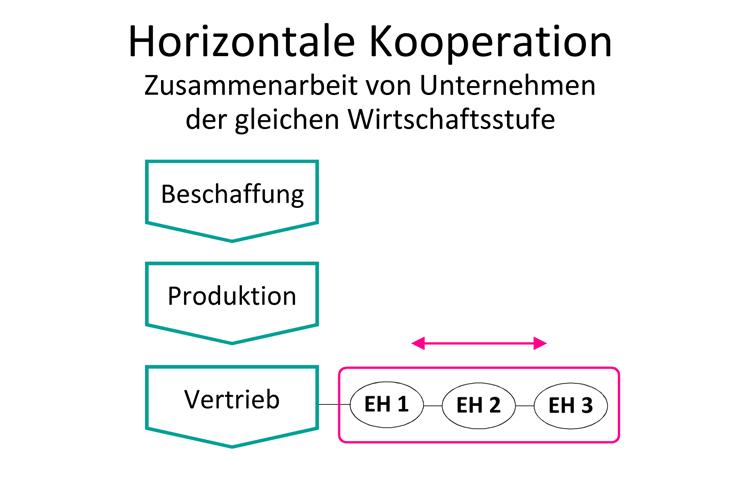 Horizontale-Kooperation-Handelsfachwirt-IHK