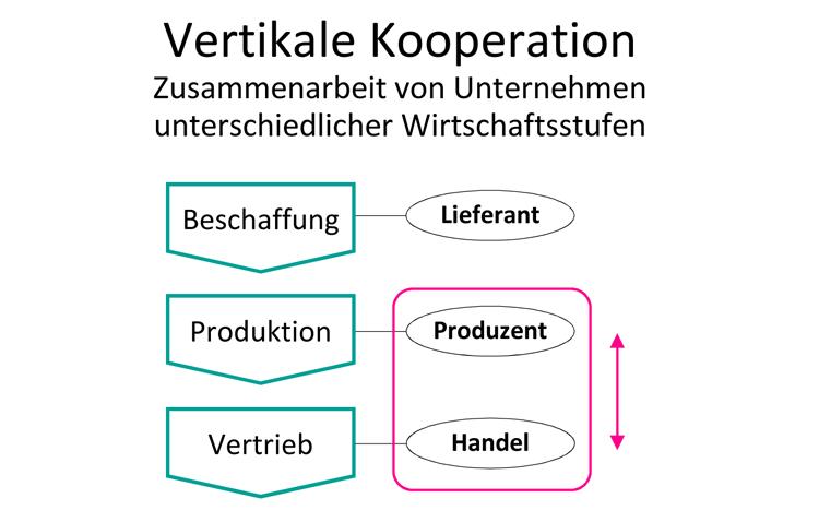 Vertikale-Kooperation-Handelsfachwirt-IHK