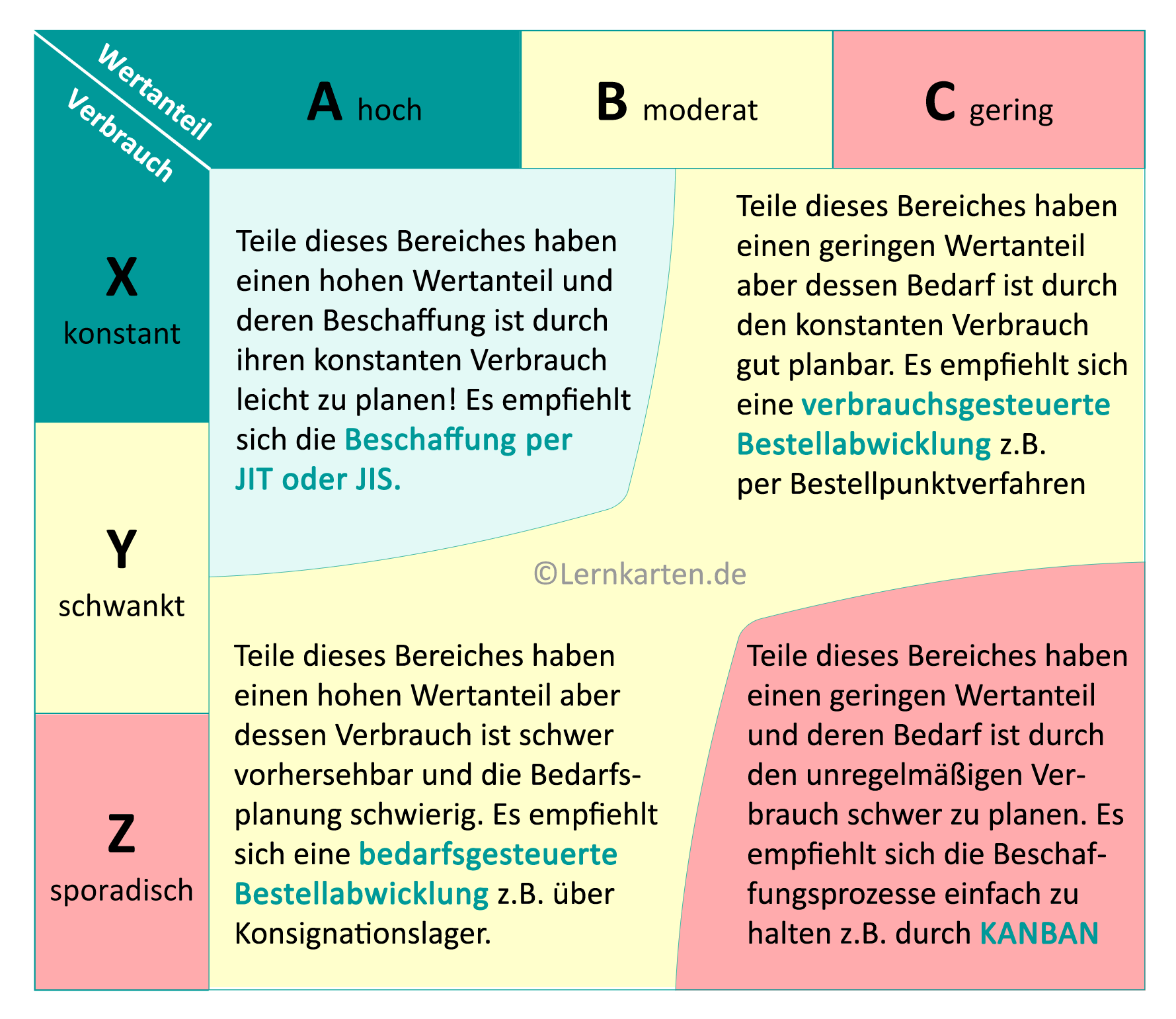ABC-XYZ-Analyse-Matrix-Handelsfachwirt-IHK-Blog