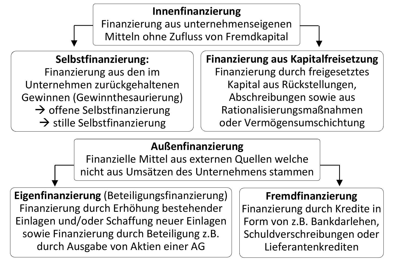 Formen der Finanzierung Handelsfachwirt Wirtschaftsfachwirt IHK