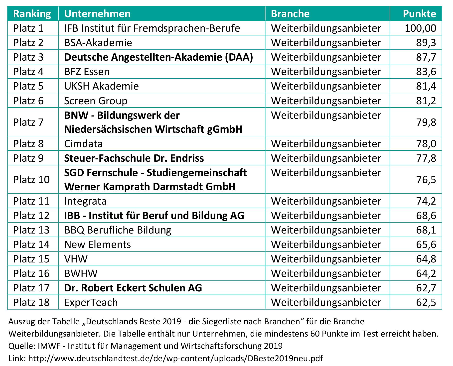 Beste-Weiterbildungsanbieter-2019