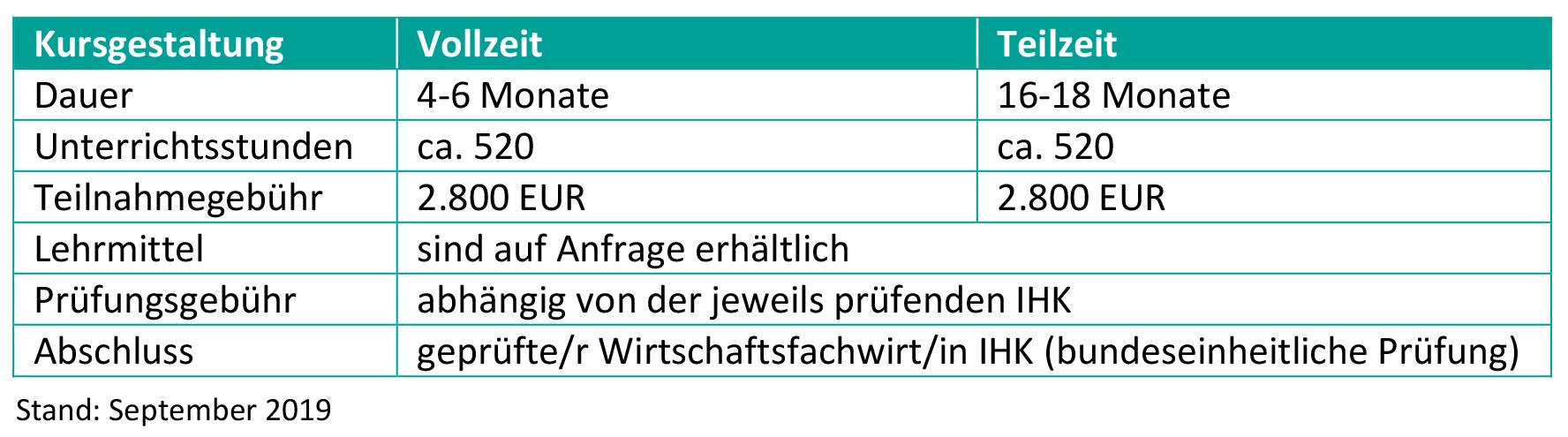 HFW-Eckert-Schulen-Tabelle