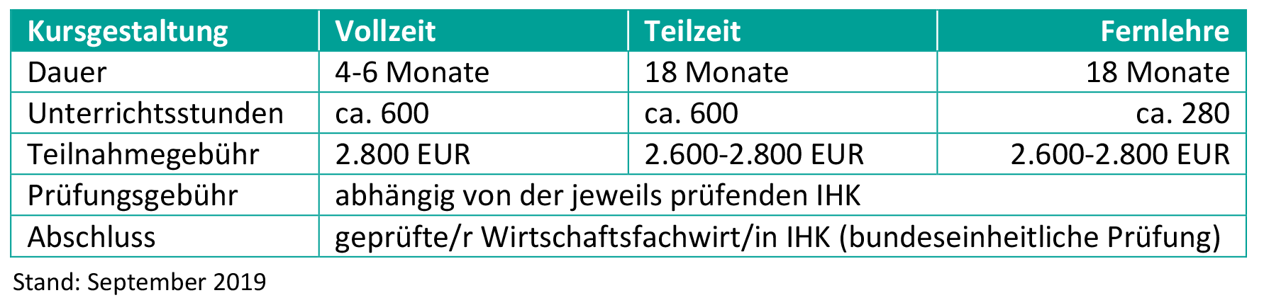 WFW-Eckert-Schulen-Tabelle